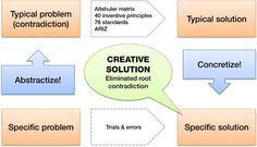 TRIZ method: Theory of Inventive Problem Solving