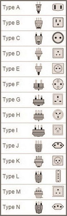 The faces of electricity. Electrical Plug and Socket Types By Country Home Electrical Wiring, Electrical Projects, Electrical Installation, Ac Wiring, Electrical Outlets, Electronics Basics, Electronics Projects, Electronic Engineering, Electrical Engineering