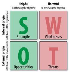 Gain Profit Income Blog - SWOT Business plan