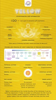Spiritual Guidance, Spiritual Meaning, Aura Colors Meaning, Yellow Aura Meaning, Solar Plexus Chakra Healing, Chakra Locations, Chakra Meanings, Candle Meaning, Chakra Affirmations