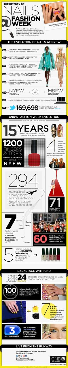 "History of nails at fashion week, with NYFW (New York Fashion Week) and CND (Creative Nail Design)... The first fashion week in NYC launched in 1943 as ""Press Week""... In 2009, NYFW became Mercedes-Benz Fashion Week (MBFW)... In 2010, MBFW moved to the Lincoln Center (from Bryant Park)... There are 294 international runway shows and presentations featuring custom CND nails to date"