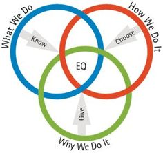 Emotional Intelligence and Integrity are what leaders need for success. www.jehle-coaching.com
