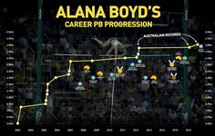 It's a long way to the top for Alana Boyd. Career progression infographic on outgoing Australian female pole vaulter and Commonwealth Games champion Alana Boyd. For Athletics Australia.