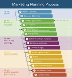 Here's How the Marketing Process Works   Smartsheet Marketing Automation, Strategisches Marketing, Marketing Process, Social Media Marketing Business, Marketing Communications, Online Marketing, Marketing Strategies, Marketing Tactics, Marketing Ideas