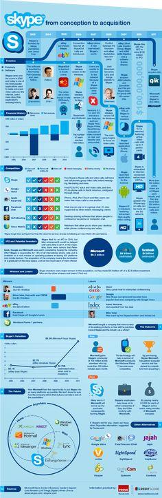 Skype, célebre software de VOIP hizo colar mucha tinta el último año. No habrá hecho falta mucho tiempo para que un sitio nos vuelva a trazar la vida del proyecto Skype en forma de infografía, de su creación en 2003 a su adquisición por Microsoft en mayo del 2011 por 8500 millones de dólares.    Le dejo descubrir la infografía en su integridad. Podemos ver directamente que en 8 años de vida, el proyecto vivió bien y posee una historia bastante rica. Él es actual como uno de los software…