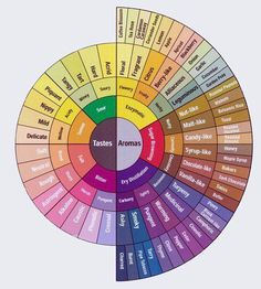"In case you've ever wondered how we come up with a lot of our flavour descriptions for our coffee blends, check out the Coffee Roasters Taster's Flavorr Wheel. ""Ooo and Ahhh""...."