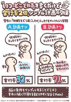 行動力を上げる「計画効果」いつどこでやるか書いたら実行率が2倍に📝  計画ナシ 😊「エッセイ書いてね」 😃「わかりました」 →実行率 32%  計画アリ 😊「エッセイ書いてね」 😃「いつどこでやります」 →実行率 71%  脳に条件をインプットしておくと、続く行動を取りやすくなる  📚やってのける より Behavioral Economics, Japan Design, Busy At Work, Life Words, Thing 1, Psychology Facts, Useful Life Hacks, Study Motivation, Design Thinking