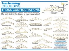 Trusses – Nu-Fab Building Products | RTM and Pre-Fab Housing | Saskatoon Timber Roof, Roof Trusses, Deck Calculator, Attic Truss, Roof Truss Design, Wood Truss, Deck Flooring, Framing Construction, Vintage Industrial Furniture