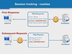 4 ways of Session management in Servlet Java