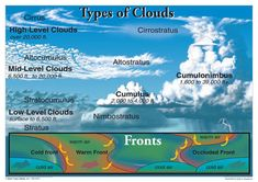 Weather Science, Weather And Climate, Severe Weather, Science Room, Earth And Space Science, Science Experiments, Clouds For Kids, High Clouds, Geography Revision
