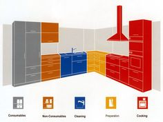 What's the best way to set up a kitchen? If you've been cooking for any length of time, you've either figured this out for yourself, in your own kitchen — or you are still looking for that magic solution. This diagram may not be how your kitchen actually looks, but the way it divvies up the space is useful information for any kitchen. Here's what we can learn from it.