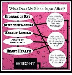 Check out what sugar does to you and how Plexus Slim products can help! http://plexuspinkreview.com