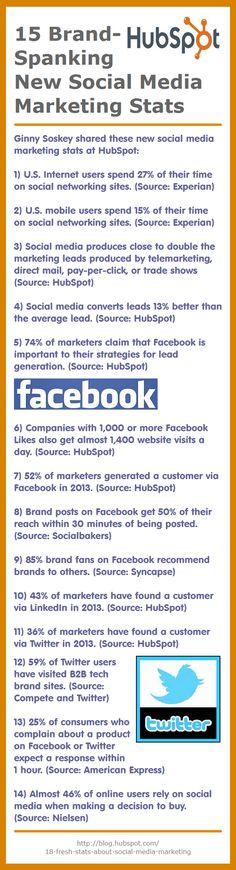 HubSpot: 15 Brand-Spanking New Social Media Marketing Stats