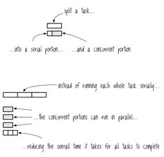 The Sacred Art of Concurrent and Parallel Programming | Clojure for the Brave and True