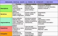 DANDO LA LENGUA: TIPOS DE TEXTOS SEGÚN LA INTENCIÓN DEL HABLANTE