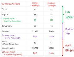 Occam's Razor by Avinash Kaushik Best Social Media Metrics Conversation Amplification Applause Digital Marketing Plan, Social Media Marketing, Occam's Razor, Visual Aids, Sample Resume, How To Plan, Learning, Seo, Conversation