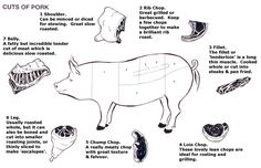 Diagram of cuts of pork. Photo courtesy of: http://beechtreefarm.org.uk/pigs.htm