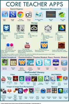 47 Core teacher apps: A visual library of apps for teachers #mlearning #mobilelearning #edchat #educhat #teaching #classroom20