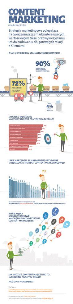 Jak działa content marketing, czyli marketing treści