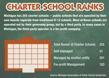 In Michigan charter schools, results no better than other public schools