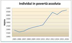 """C'è polemica fra Monti e Renzi su chi abbia fatto aumentare la povertà assoluta in Italia fino a quasi cinque milioni di persone. Il Fatto quotidianodà spazio a Monti e critica Renzi: """"Al governo c'era lui, ma la colpa è di chi c'era prima. Un'analisi sciorinata con una certa dose di faciloneria a uso dei …"""