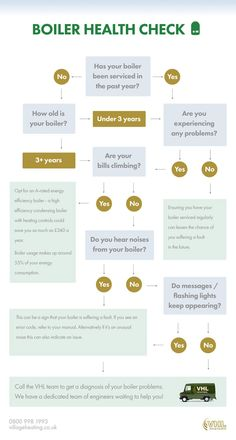 Boiler Health Checks (step-by-step) [infographic]