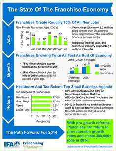 franchise infographic | ... Look at the Franchise Economy (Infographic) | Entrepreneur.com