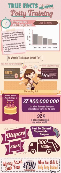 True facts about potty training... Even more of a reason to invest in cloth diapers.
