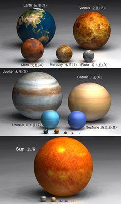 El tamaño de cada planeta comparado uno de otro. El Sol es demasiado grande al lado de cada planeta.