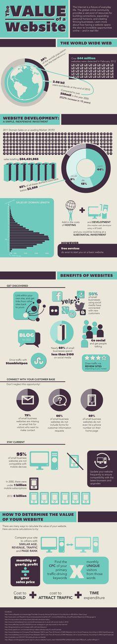 The value of a website #infografia #infographic #marketing