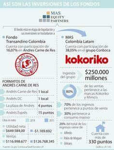 Los mismos inversionistas estarían en Andrés Carne de Res y Kokoriko Colombia