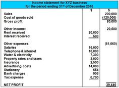 Income Statement Basics  Cfa Level   Investopedia  Business