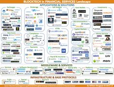 blocktech in financial services landscape by William Mougayar