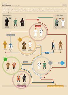 Infographic: The Story Of Star Wars #cinema #movie #starwars #infographics #dataviz #design #graphic