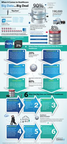 Understanding How Big Data Flows in Healthcare Infographic | Agile Marketing for mHealth | Scoop.it