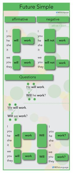 "Future Simple tense with ""will"""