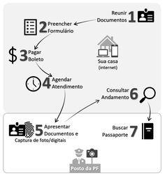 Serviço de emissão de Passaporte 1, Diagram, Internet, Marriage License, Id Wallet, Social Media, Norway, Pictures