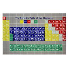 Fundamental Periodic Table Mats