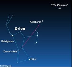 If you can find the prominent constellation Orion, you can find the Pleiades…