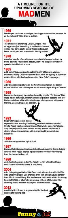 A Timeline for the Upcoming Seasons of Mad Men