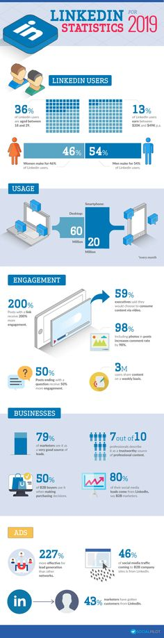 Key LinkedIn statistics to know from 2019 [Infographic]