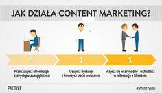 Jak działa content marketing? Marketing treści w trzech krokach! :)