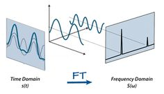 Fourier transform, time domain to frequency domain