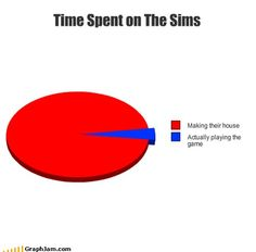 Time Spent on The Sims, soooo true!! Glad I'm not the only one lol