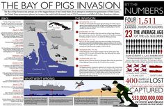 An introduction to the historical event of the Bay of Pigs including a By the Numbers summary. An introduction to the historical event of the Bay of Pigs including a By the Numbers summary. History Teachers, History Class, Teaching History, History Education, Teaching Tips, Cuba History, World History, Vinales, Teaching Government