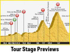 2015 Tour de France | Bicycling