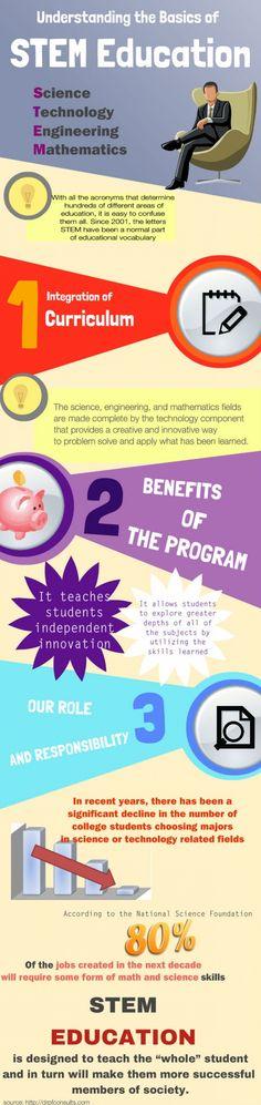 STEM Education #Infographic #infografía