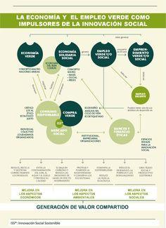 LA ECONOMÍA Y  EL EMPLEO VERDE COMO IMPULSORES DE LA INNOVACIÓN SOCIAL  #InnovaciónSocial #RSC #EmpleoVerde #EconomíaVerde