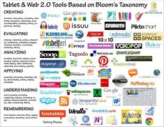 """Web tools based on Blooms Taxonomy. You will also find a flowchart on the topic of """"What do you want students to do?"""" regarding edtech on the same website. Teaching Technology, Educational Technology, Technology Tools, Assistive Technology, Teaching Art, Teaching Ideas, Instructional Technology, Instructional Strategies, Instructional Coaching"""
