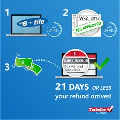 4 Steps from E-file to your Tax Refund! | Tax Break: The TurboTax Blog
